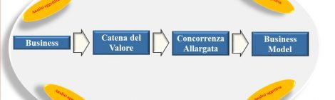 Strategia e Catena del Valore